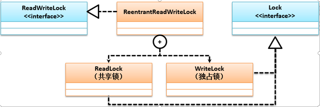 reentrantReadWriteLock